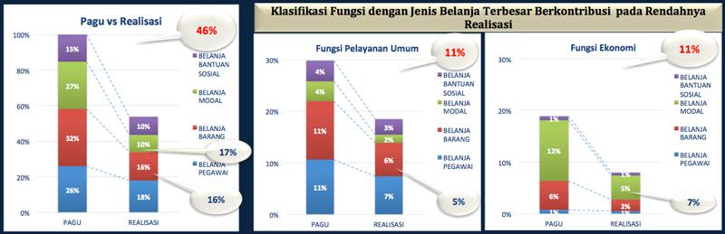 Percepatan Anggaran Ditjend PP dan PL Tahun 2015